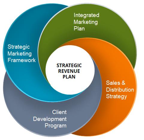 Strategic-Revenue-Model-2