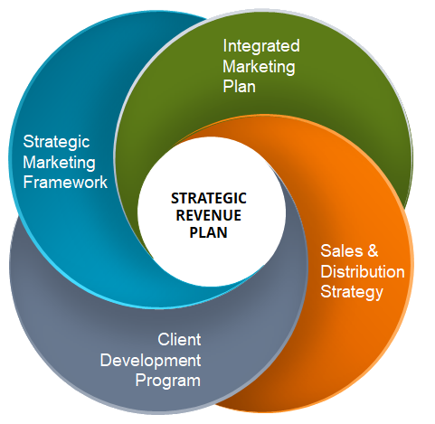 Strategic-Revenue-Model-2