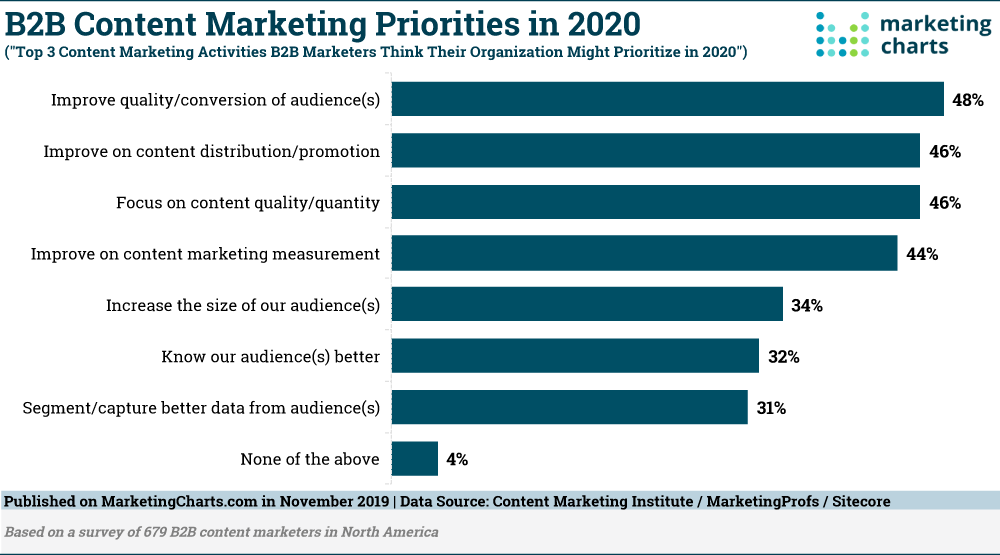 b2b-content-marketing-priorities-2020