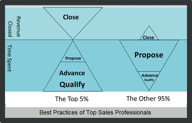 best-practices-of-top-sales-pros2.jpg