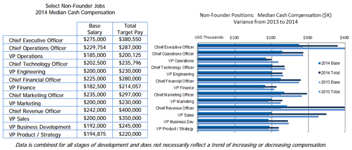 chief-revenue-officer-compensation-startups.png