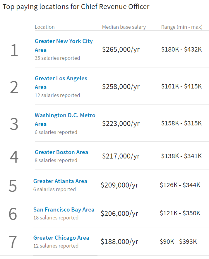 chief-revenue-officer-compensation-top7-linkedin.png