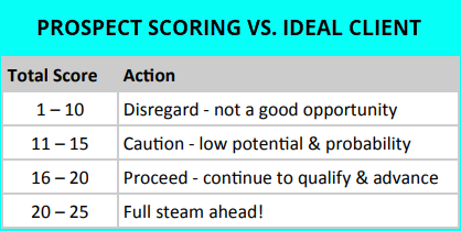 ideal-client-proofle-vs-prospect-score
