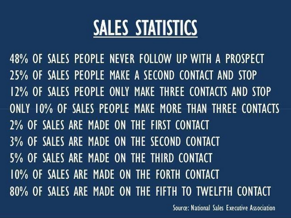 incredible-sales-statistics.png