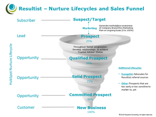 sales-funnel-map-320.png