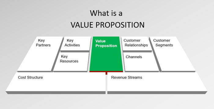 what-is-a-value-proposition.jpg