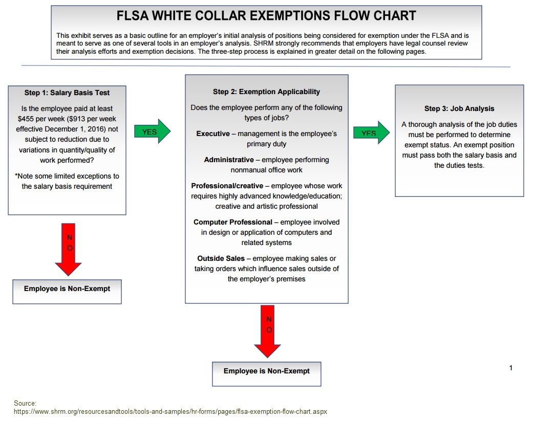 flsa exemptions update - commission salespeople, executives & overtime
