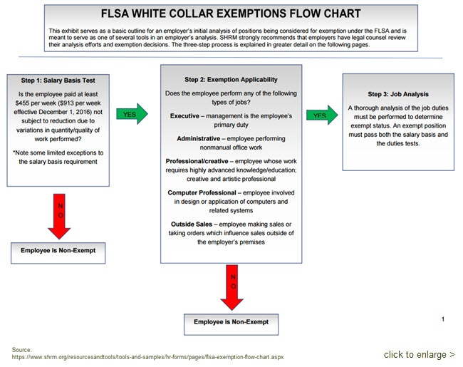Flsa Exemptions Update Commission Salespeople