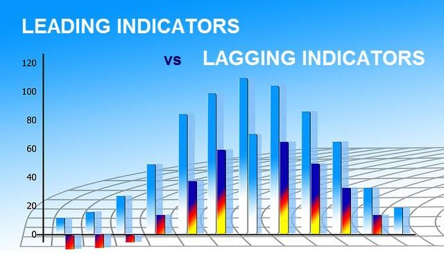 Forex leading vs lagging indicators